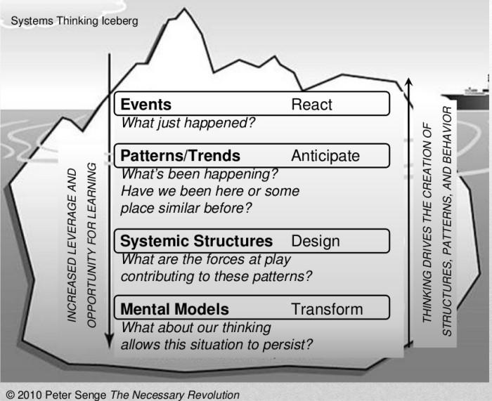 Systems Thinking Iceberg