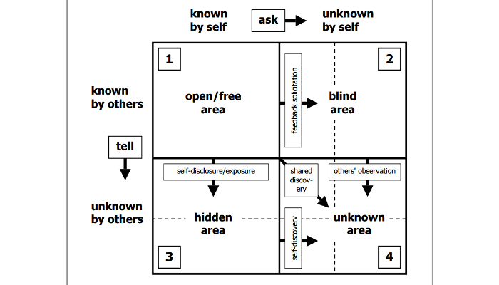 johari window essays Utilizing a johari window to prepare for this essay, consider the following quote: i have yet to find the man, however exalted his station, who did not do better work and put forth greater effort under a spirit of approval than under a spirit of criticism.